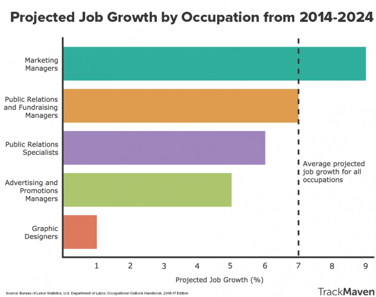 projected-job-growth-graph-final-768x608 (1)